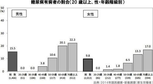 健康調査結果(糖尿病)(2)