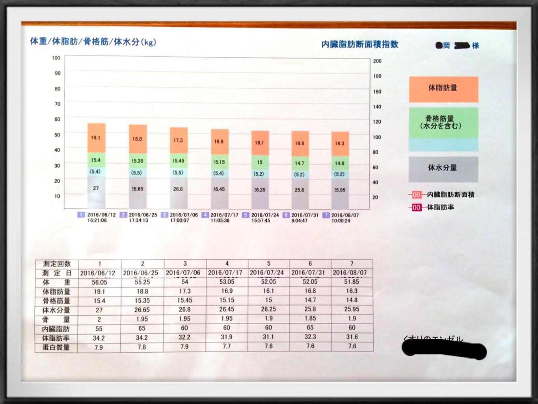 吉岡さんグラフ③