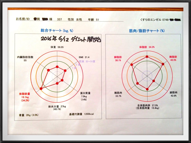 吉岡さんグラフ⑤
