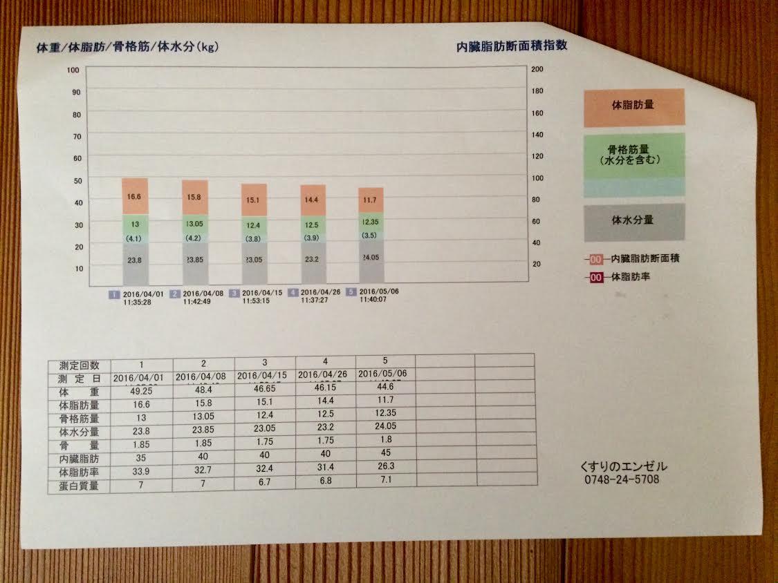 森早美さん測定結果