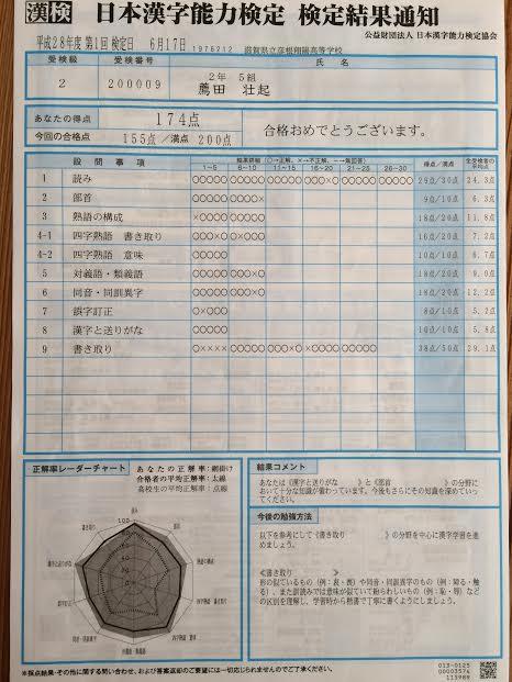 漢字検定2級合格採点内容