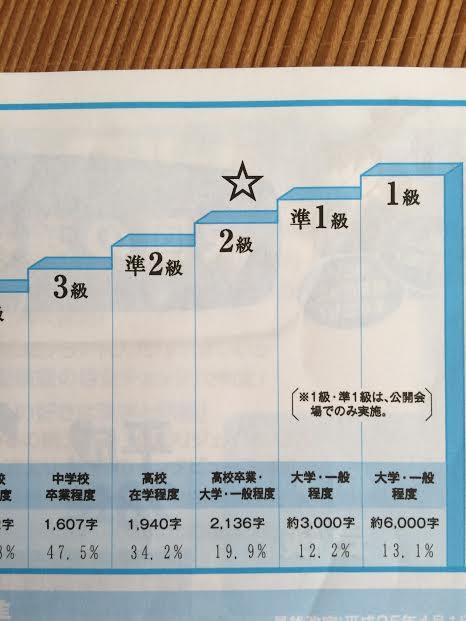 漢字検定2級合格率