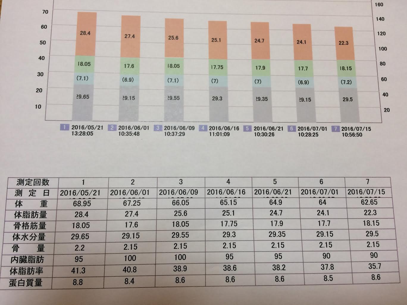 %e7%80%a7%e5%8f%a3%e3%81%95%e3%82%93%e3%82%b9%e3%82%bf%e3%83%bc%e3%83%88%e6%99%82%e3%81%ae%e3%82%b0%e3%83%a9%e3%83%95%e8%a1%a8