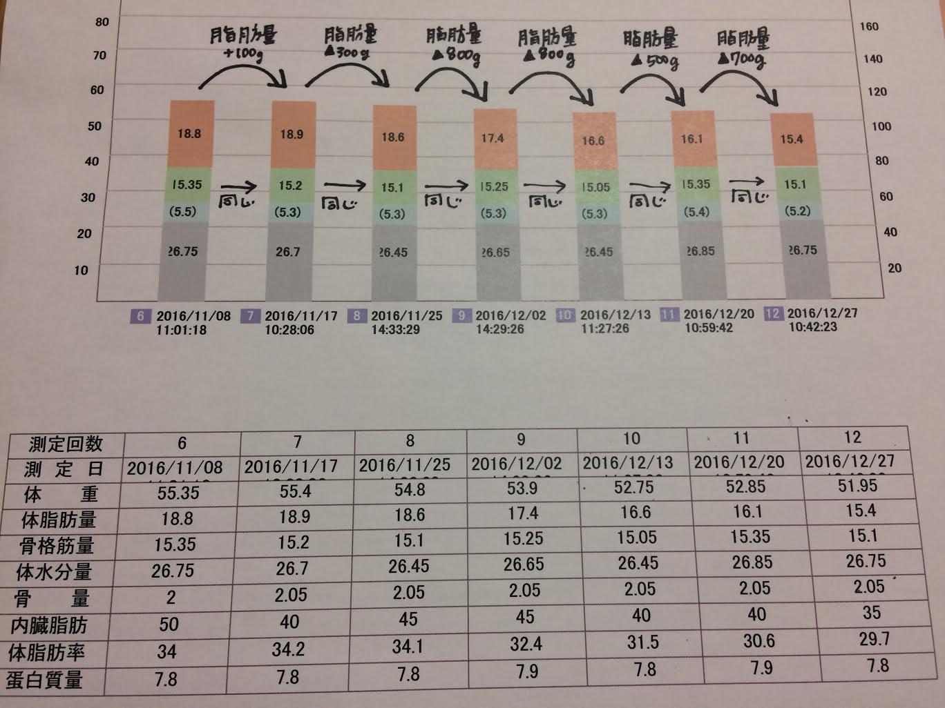 %e8%be%b0%e5%b7%b3%e3%81%95%e3%82%93%ef%bc%91%ef%bc%92%e6%9c%88%ef%bc%92%ef%bc%97%e6%97%a5%e3%81%be%e3%81%a7%e3%81%ae%e6%8e%a8%e7%a7%bb%e3%82%b0%e3%83%a9%e3%83%95