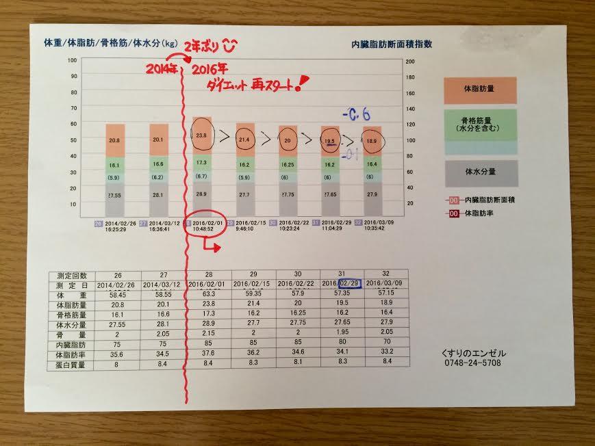 阿蘇さんスタートグラフ